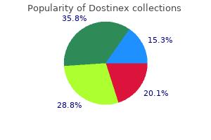 buy 0.5mg dostinex with visa